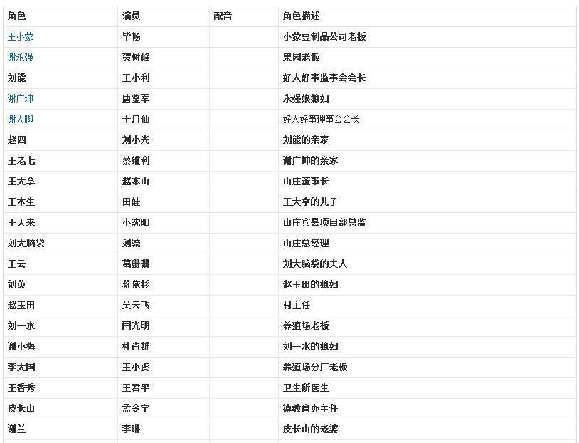 张继   拍摄地点:铁岭市铁岭县李千户乡马侍郎桥村    乡村爱情8演员