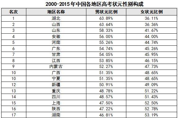 2016年高考状元名单
