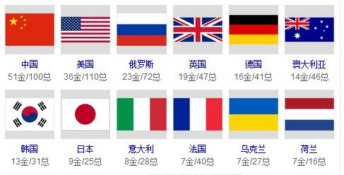 2008年奥运会金牌榜明细