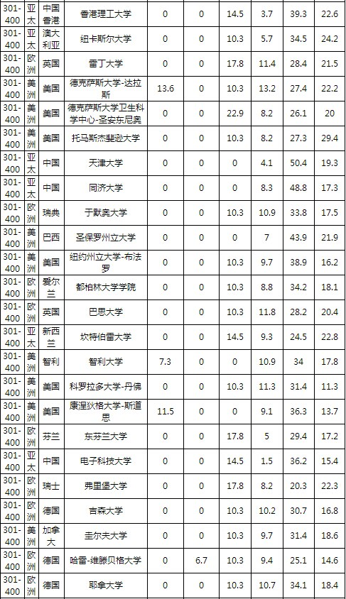 2016年世界大学学术排名最新名单(完整版)