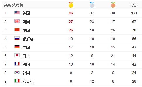 2016里约奥运会奖牌榜预测