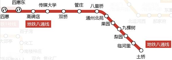 北京八通线地铁线路图和时间表